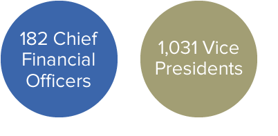 182 Chief Financial Officers, 1,031 Vice Presidents - 400w