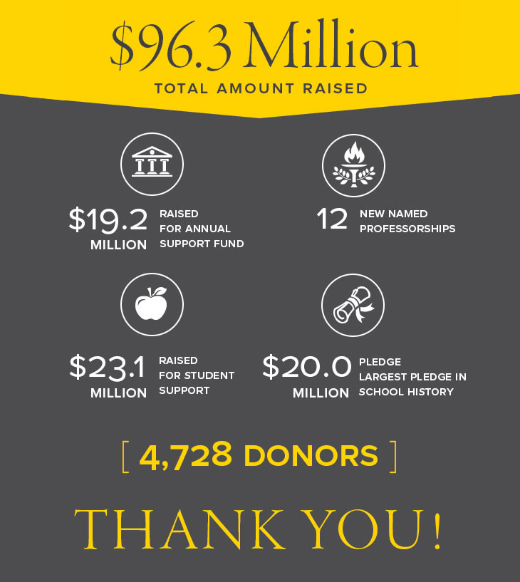 $96.3 Million was the total amount raised. $19.2 million raised for annual support fund, 12 new named professorships, 23.1 million raised for student support, and a $20 million pledge, the largest pledge in school history. A total of 4,728 donors.