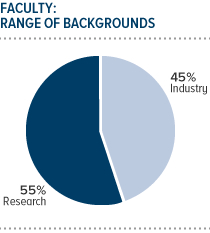 FACULTY: RANGE OF BACKGROUNDS - 45% Industry, 55% Research - 210w