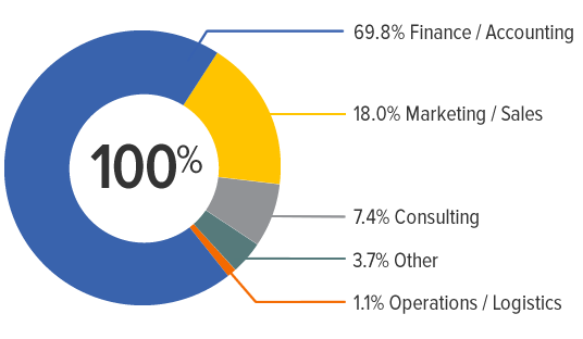 placement by function was 69.8% in finance and accounting, 18% in marketing and sales, 7.4% in consulting, 3.7% in other fields, and 1.1% in operations and logistics