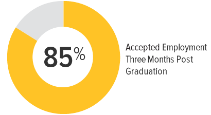 85% accepted employment three months post-graduation