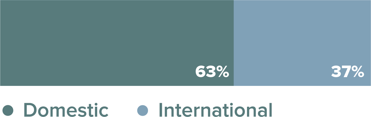 MBA Class Percentage by Geography Bar Graph. 63% domestic and 37% international.
