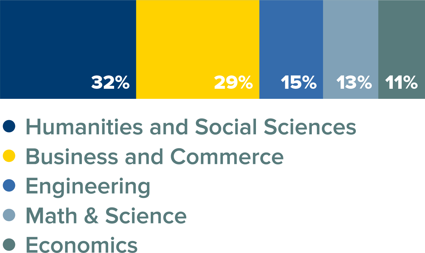 MBA Class Percentage by Major Bar Graph. 32% humanities and social sciences; 29% business and commerce; 15% engineering; 13% math and science; 11% economics.