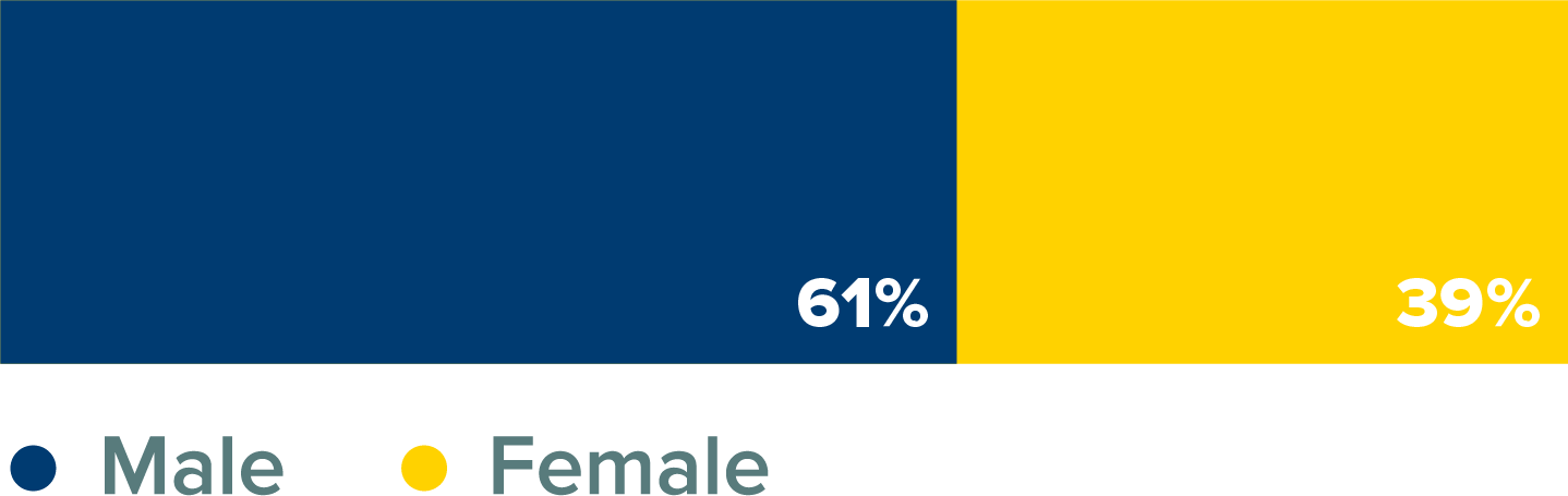 MS Business Analytics Class Percentage by Gender Bar Graph. 61% male; 39% female.