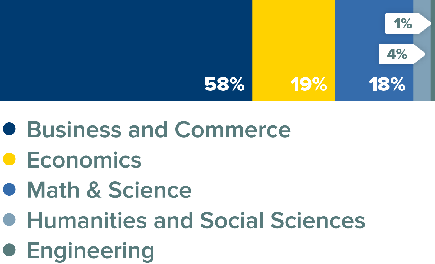 MSBA Class Percentage by Major Bar Graph. 58% business and commerce; 19% economics; 18% math and science; 4% humanities and social sciences; 1% engineering.