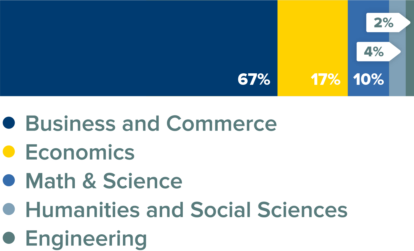 MSF Class Percentage by Major Bar Graph. 67% business and commerce; 17% economics; 10% math and science; 4% humanities and social sciences; 2% engineering.